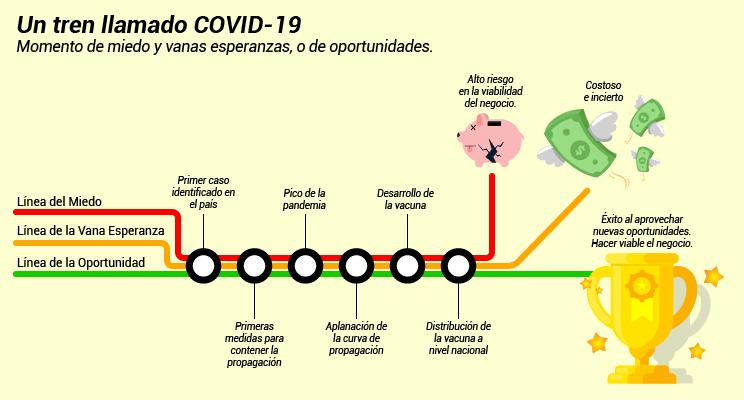 Un tren llamado Covid-19